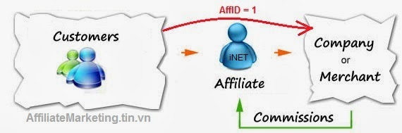 kinh doanh online affiliate marketing