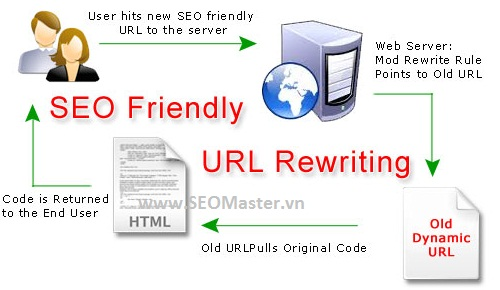 URL Rewrite & URL Friendly